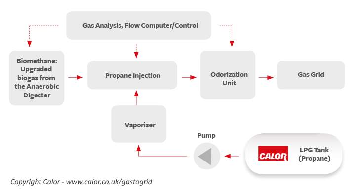 Image is a flow diagram showing the steps for gas to grid for biomethane propane injection.